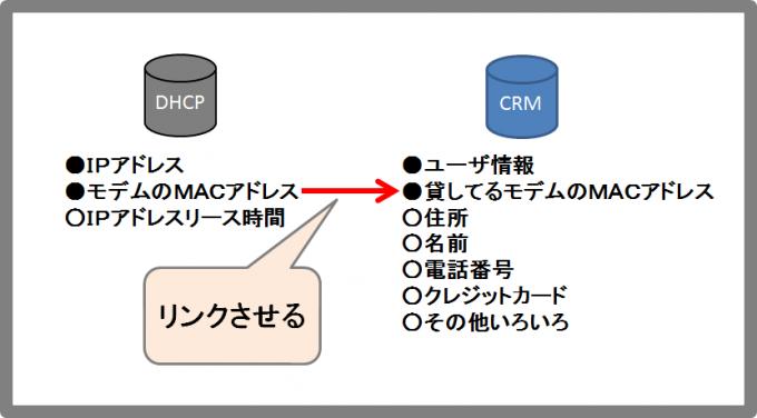 DHCPとCRMの図