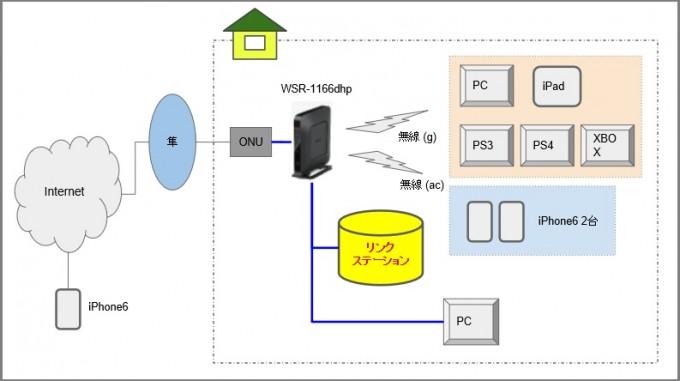 外出先からNASへ接続構成図