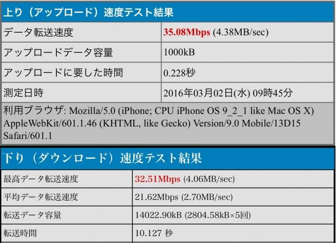 iPhoneの11gでの速度測定